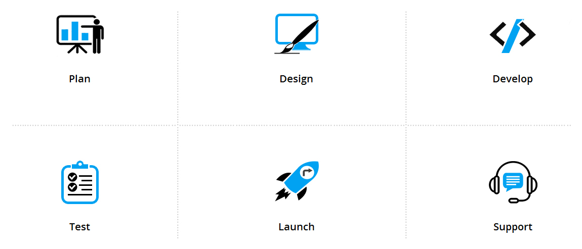 Our Process of Mobile Application Development services